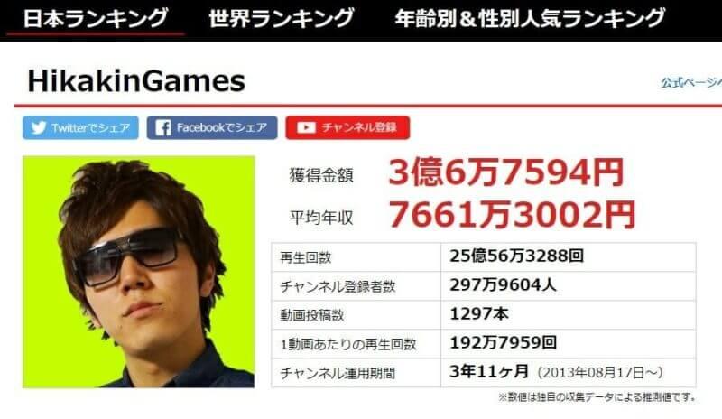 ユーチューバー 収入 ランキング 日本